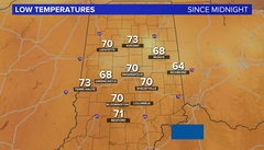 Indianapolis Weather Low Temperatures