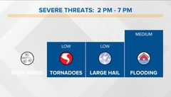 Indianapolis Severe Weather Threats