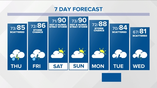 Indianapolis 7-Day Forecast
